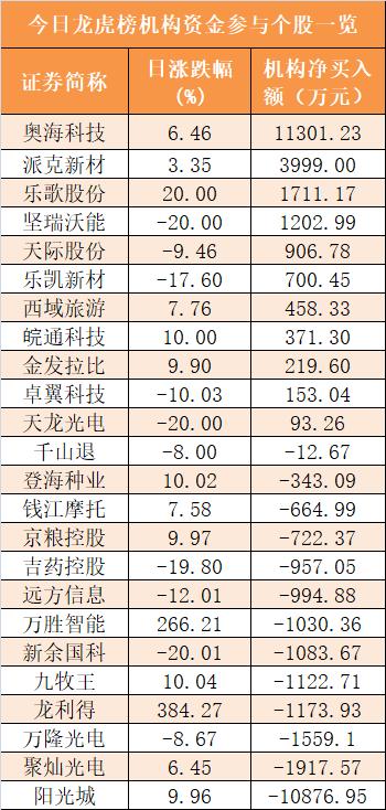 主力资金净流出606亿元 龙虎榜机构抢筹11股