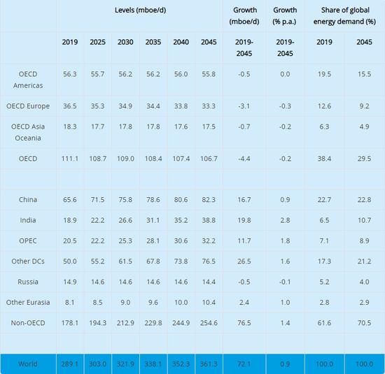 欧佩克公布《2020年世界石油展望》 需求下滑已大势难改?