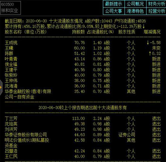 """祥和实业股价翻倍后连吃四个跌停 解禁与温州帮谁是""""凶手""""?"""