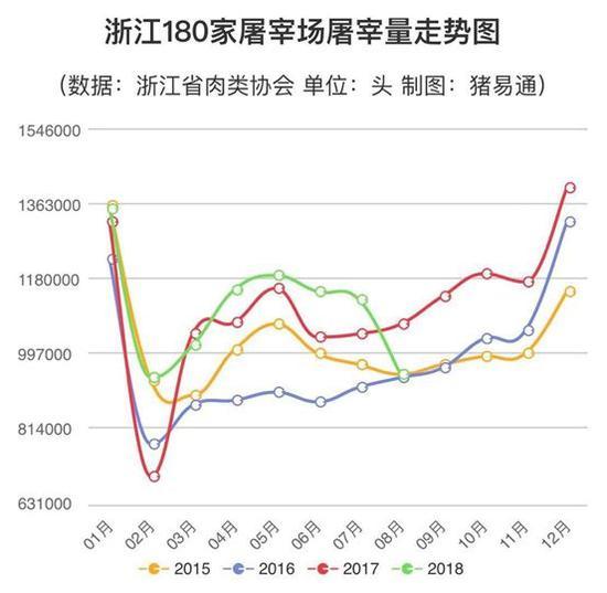 数据来源:浙江肉类协会,中泰证券研究所