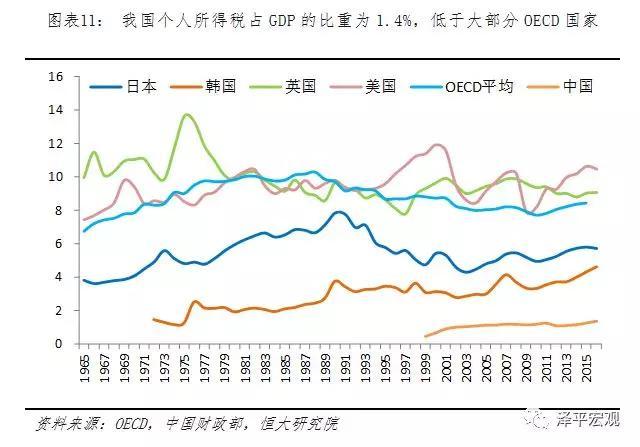任泽平:个税缴纳人群增加 调节收入分配作用有限