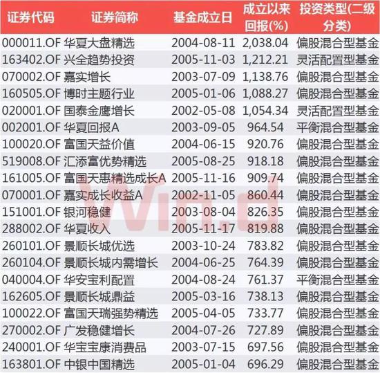 成立10年以上的基金回报TOP20