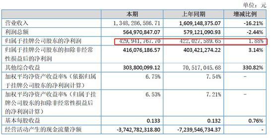 湘财证券2017年业绩情况。 数据来源:2017年年报