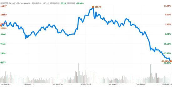 ▲云南白药早年以后到的股价走势。