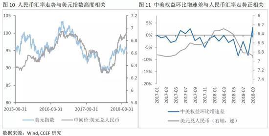 2)中美利差变化对金融资本流向及汇率的影响