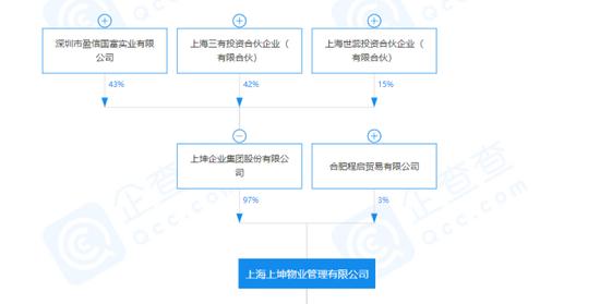 """上坤物业""""起步""""97%股权被出质"""