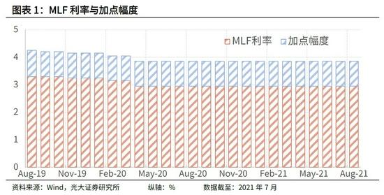 2021年8月LPR点评:实际贷款利率正在降低