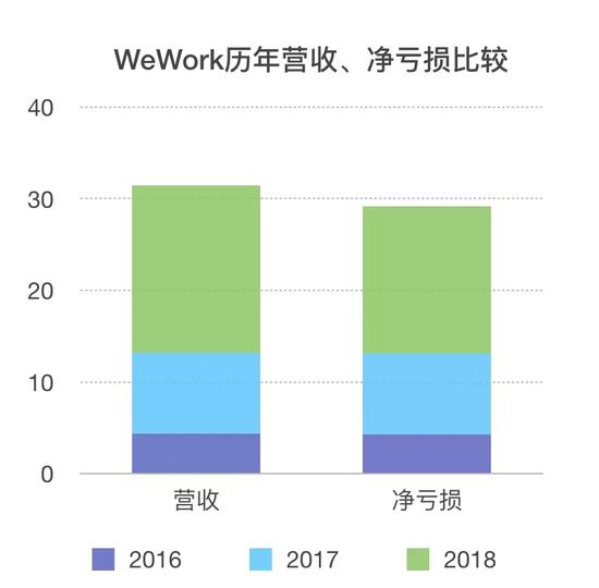 手机赚钱怎么赚_WeWork提交IPO招股书:一个年亏100亿的二房东?