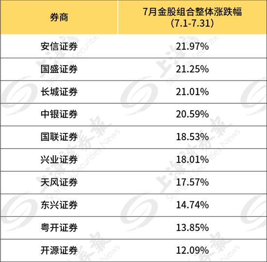 8月金股来啦 7月最牛金股涨了125.81%
