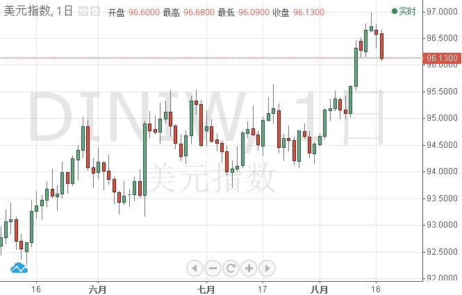 (美元指数日图 来源:FX168财经网)