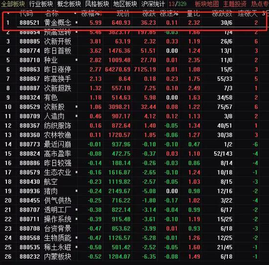 全球央行抢购黄金:沪金罕见涨停 A股市场沙里淘金
