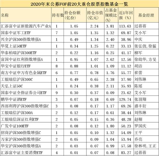 """《【超越娱乐注册官网】大曝光 """"专业买手""""最新重仓这些公募基金(附名单)》"""