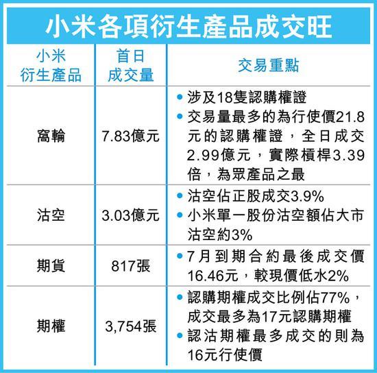 小米高开高走收涨13% 最新市值高达4251亿港元