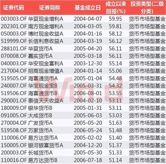 成立10年以上货币基金回报TOP20