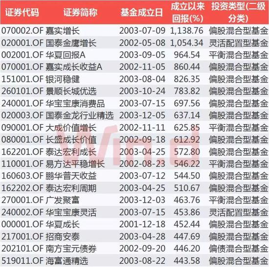 成立15年以上的基金回报TOP20