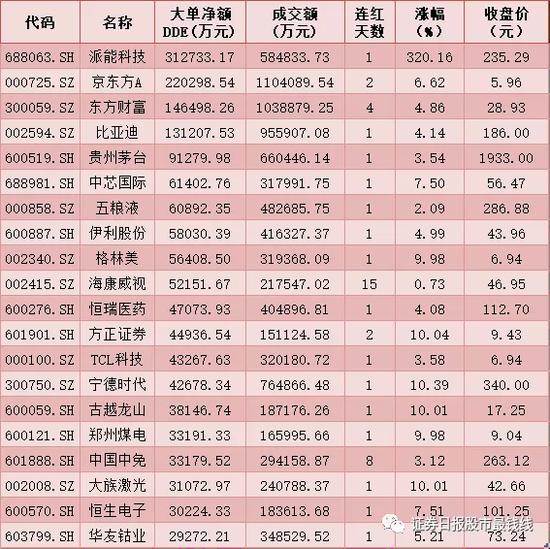 每日复盘:大单与北上资金双双入场扫货 贵州茅台股价逼近2000元