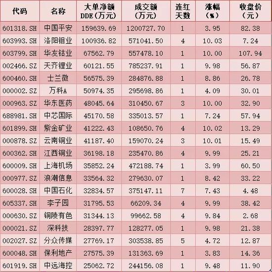 每日复盘:沪指牛年首日开门红 五粮液获近10亿元北向资金扫货