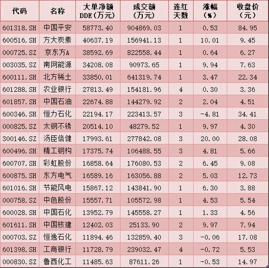 每日复盘:A股三大指数下行均超2% 北向资金流出超85亿元