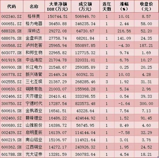 每日复盘:三大指数继续下行 北向资金逆市扫货24.31亿元