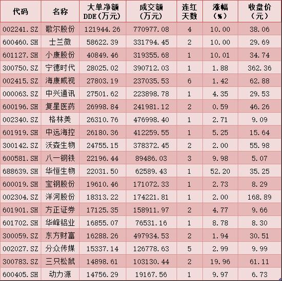 每日复盘:深股通净买入近6亿元 DDE大单布局电子等5行业