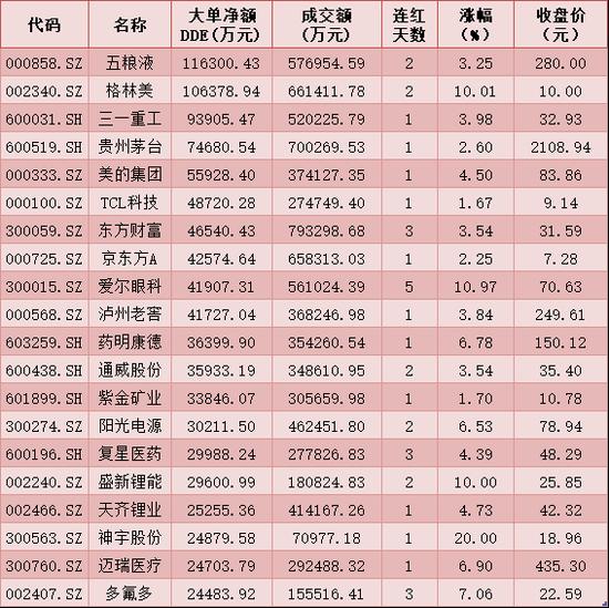 每日复盘:三大指数震荡收红 北向资金大幅净买入近79亿元