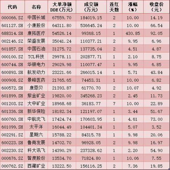 每日复盘:三大指数涨跌不一 成交额缩至7520.91亿元
