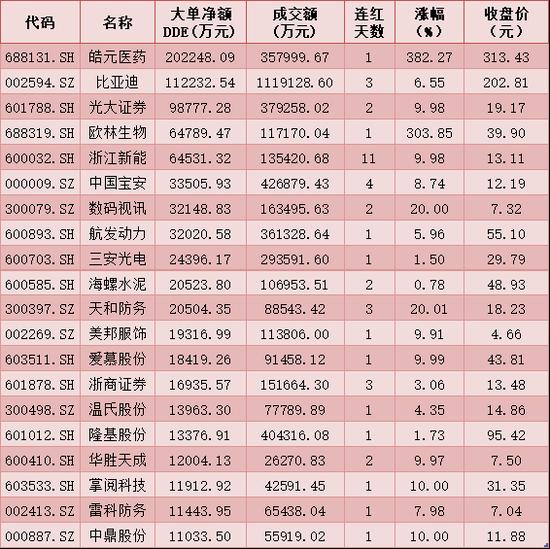 每日复盘:A股三大指数冲高回落成交额近1万亿 北上资金净买入3.01亿元