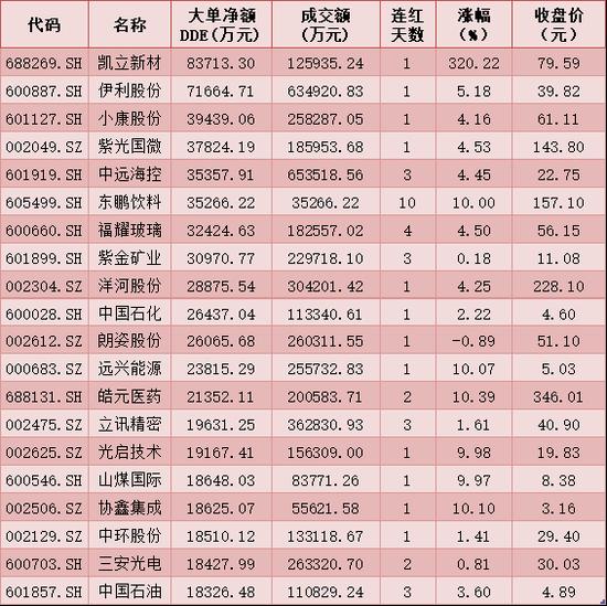 每日复盘:A股缩量成交跌破9000亿元 北上资金净流入28.14亿元