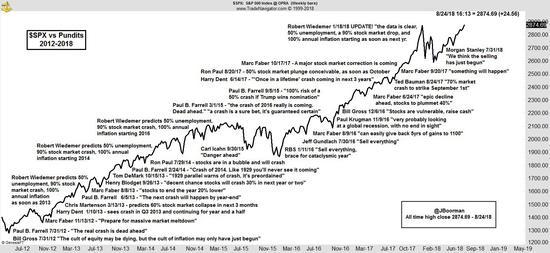 (2012-2018年唱空股市的专家和机构们,来源:Jon Boorman)