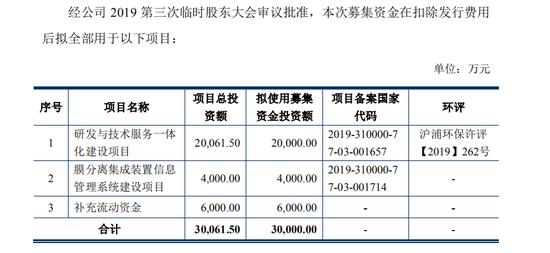 上海凯鑫再冲IPO:应收账款已过亿 业绩增速下滑超三成