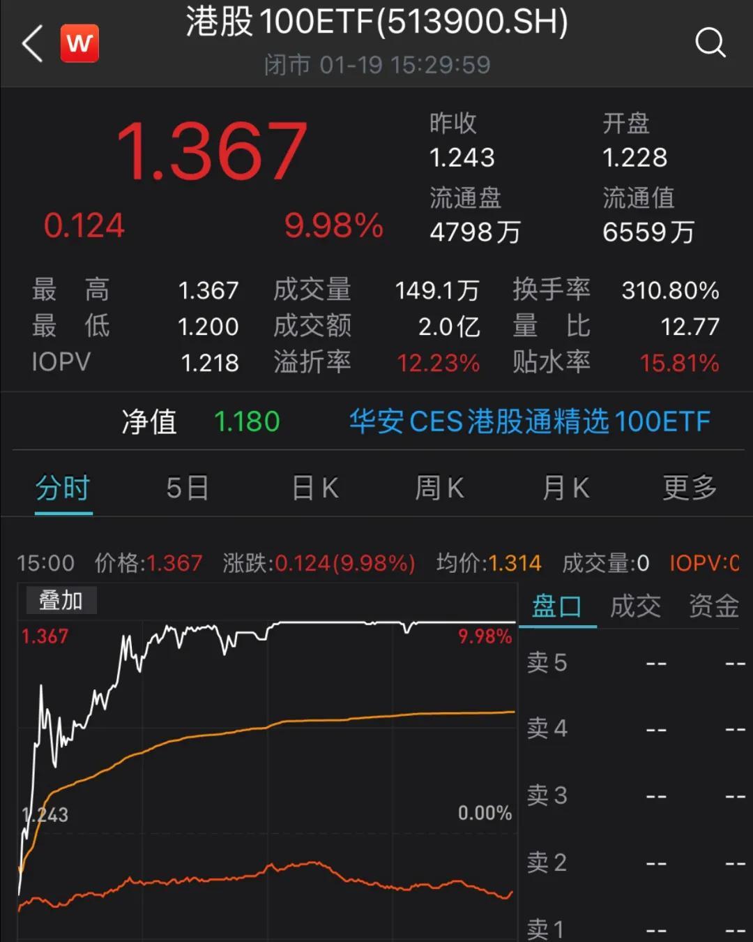 1800亿港元资金南下:港股ETF涨停 基金经理转战港股