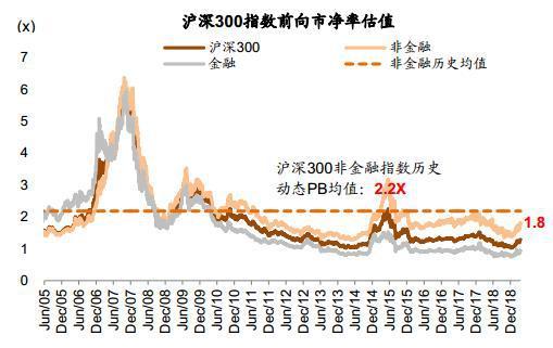 图表7: 近期A股各类风格市盈率均出现明显回升