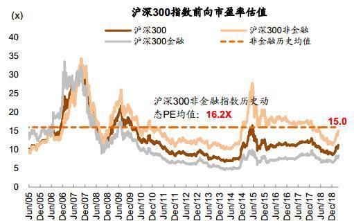 图表6: …前向市净率也回升至历史均值附近