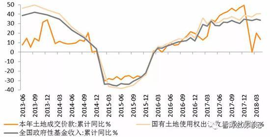 天风:5月社融增速小幅下滑 短期不悲观未来看政策