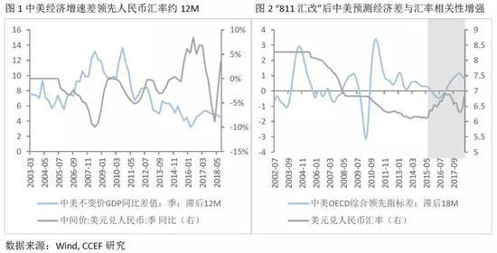 2)国际收支不确定性增加