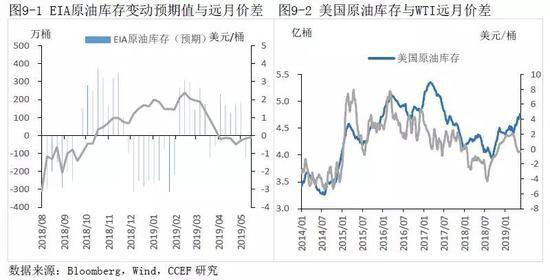 结论:国际油价走势中期趋于下行
