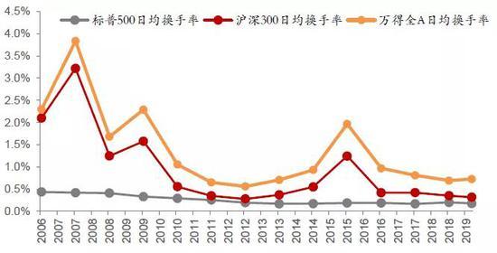 来源:Bloomberg,Wind,中泰证券研究所
