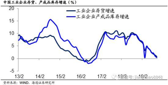 海通策略:全球经济同步改善 库存周期有望低位重启
