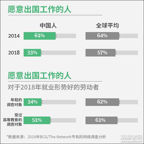 美报告:愿意出国工作的中国人,4年来减少近一半