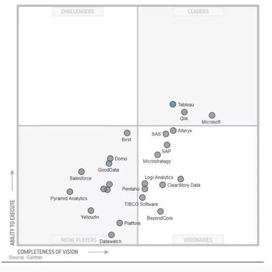 这让我们回到2019年,微软已经成为市场领导者,在2017年超过了 Tableau: