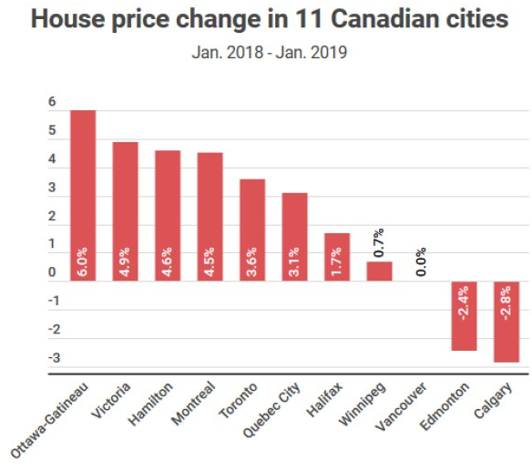 (2018年1月至2019年1月期間加拿大核心城市房價變動情況,來源:加拿大國民銀行,Huffpost)