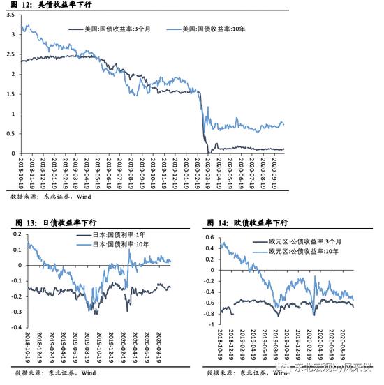 """东北宏观:美国""""生产弱、需求强""""的特点继续强化"""