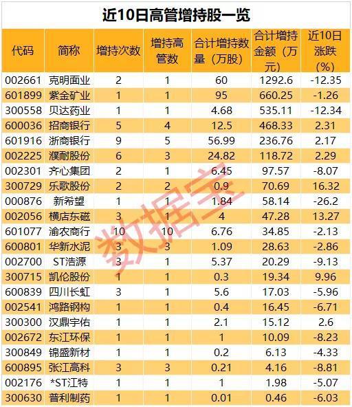 行情震荡高管增持活跃 最高增持千万元(附名单)