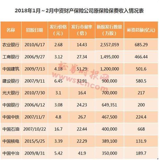 中国人保此次拟发行不超过45.99亿股A股 不超过发行后总股本的9.78%