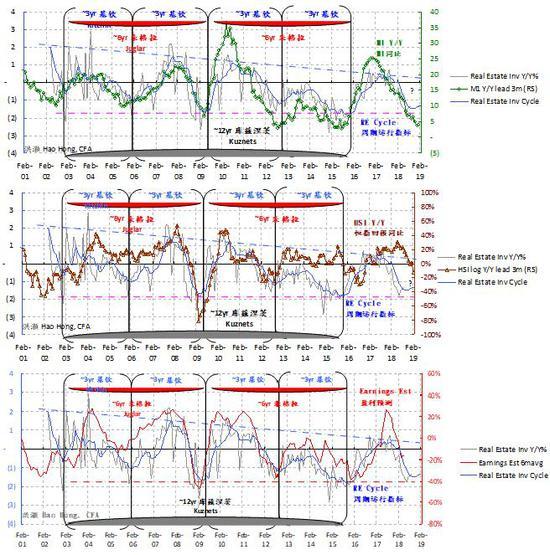 图13:中国的三年经济周期正逐步探底。