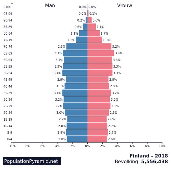 (2018芬兰人口金字塔,来源:PopulationPyramid)
