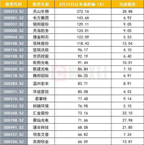 见证历史:沪市成交额险被创业板反超 低价股又涨疯了