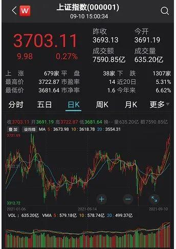 """金融圈炸了!A股冲上3700点,大蓝筹火了:超100亿增量,大举抄底""""漂亮50""""!"""