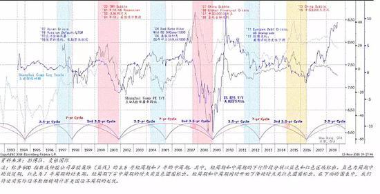 3.2 美国经济的短周期