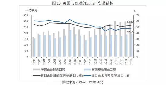 3.3 出口贸易的冲击将减弱部分高端制造产业的竞争优势